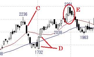 大陽線・大陰線の例1 チャート力向上講座 ロウソク足