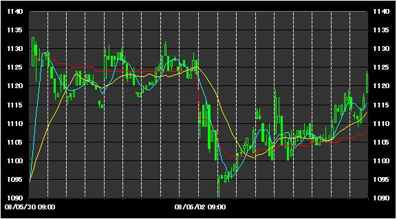 チャート力向上講座 デイトレ編 移動平均線1