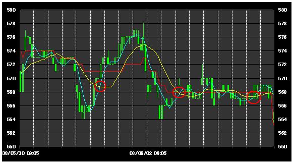 チャート力向上講座 デイトレ編 移動平均線7