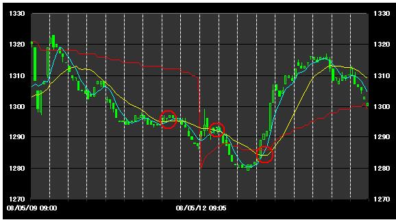 チャート力向上講座 デイトレ編 移動平均線9