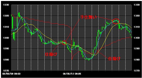 チャート力向上講座 デイトレ編 移動平均線11