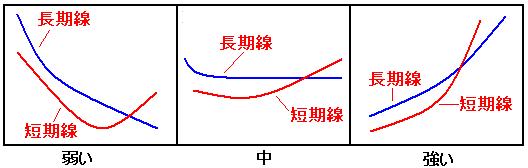 チャート力向上講座 クロスの強弱モデル2