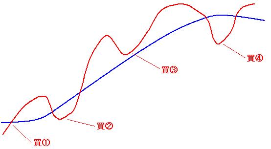 チャート力向上講座 グランビルの法則1