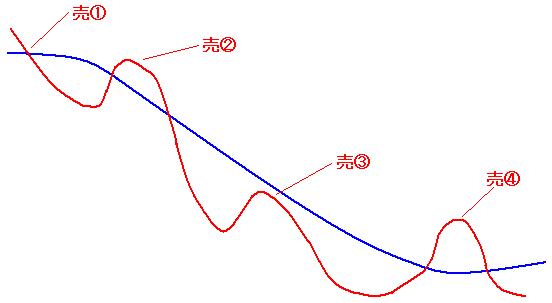 チャート力向上講座 グランビルの法則3