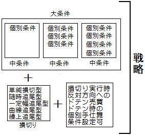 条件設定の構造