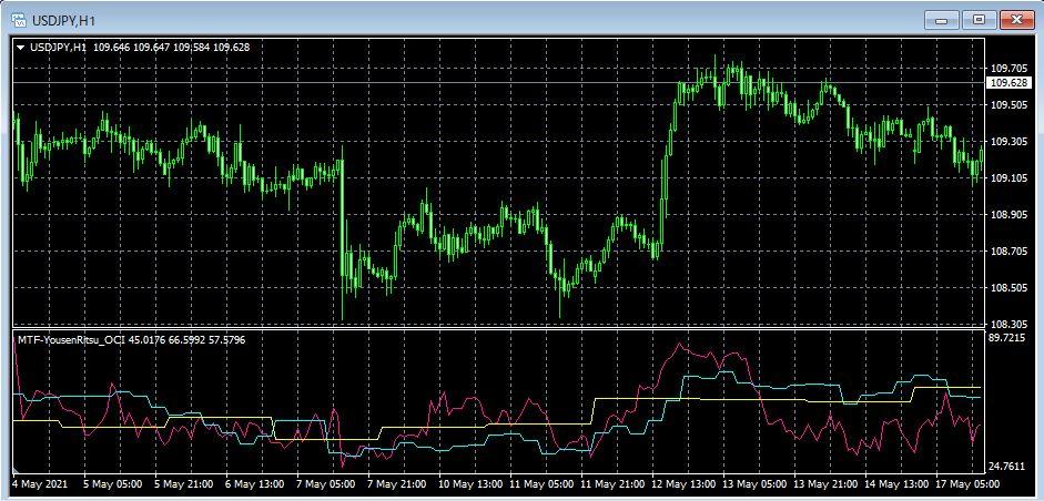 陽線率-マルチタイムフレーム USD/JPY 1時間足