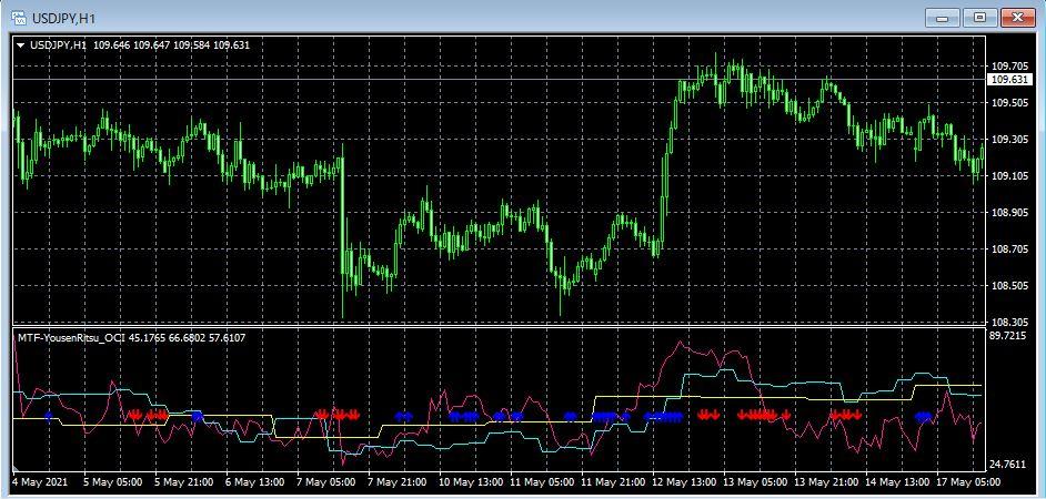 陽線率-マルチタイムフレーム矢印あり USD/JPY 1時間足